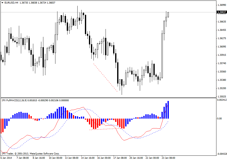 forex indicators: FullMACD