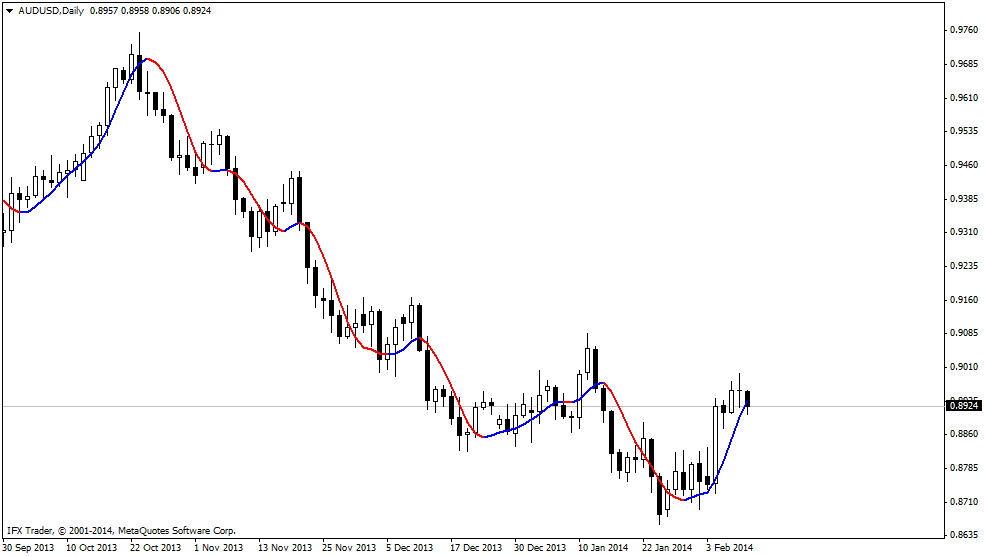 forex indicators: HMA