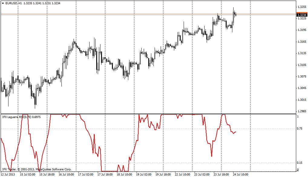 forex indicators: RSI Laguerre