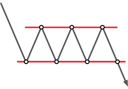 Analisis teknikal: Rectangle