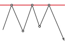 Analisis teknikal: Triple Top